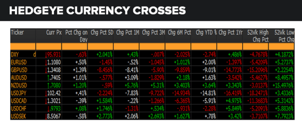 Daily Market Data Dump: Tuesday - currencies 6 28