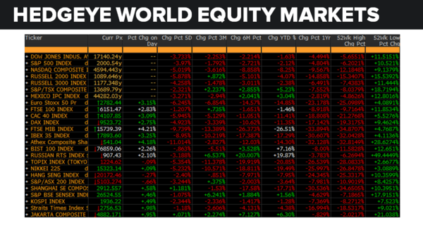 Daily Market Data Dump: Tuesday - equity markets 6 28