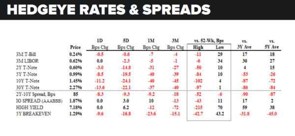 Daily Market Data Dump: Tuesday - rates and spreads 6 28