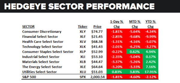Daily Market Data Dump: Tuesday - sector performance 6 28