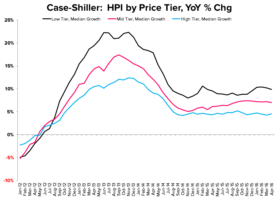 CASE-SHILLER | HPI - THE GREAT MODERATION - CS HPI by Price Tier