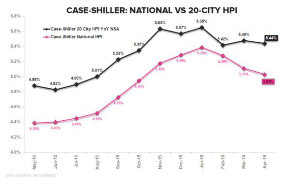 CASE-SHILLER | HPI - THE GREAT MODERATION - CS National vs 20City