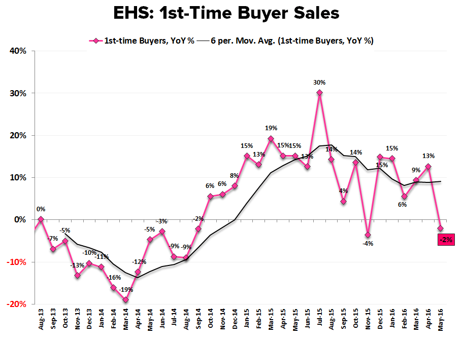 CASE-SHILLER | HPI - THE GREAT MODERATION - EHS 1st Time Buyers