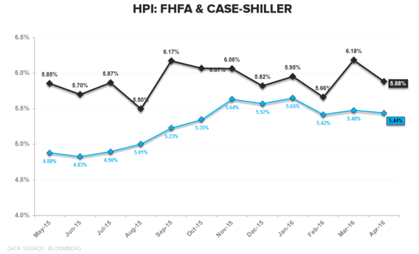 CASE-SHILLER | HPI - THE GREAT MODERATION - FHFA   CS YoY TTM