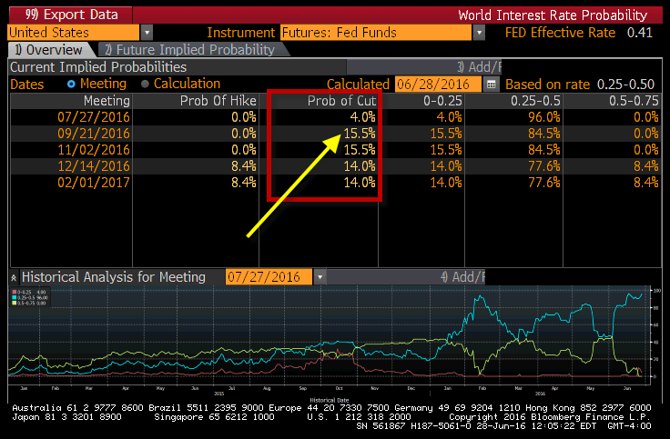 Fed Rate Hike Taken Behind the Barn and Shot - fed funds futures 6 28