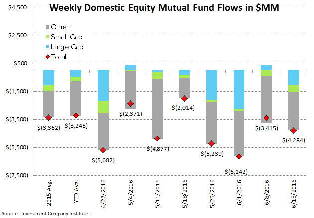 [UNLOCKED] Fund Flow Survey | Brexit-ing Equity Mutual Funds - ICI2