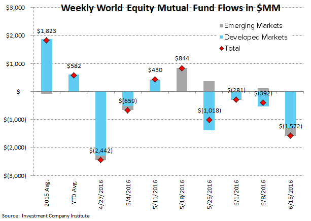 [UNLOCKED] Fund Flow Survey | Brexit-ing Equity Mutual Funds - ICI3
