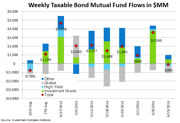 [UNLOCKED] Fund Flow Survey | Brexit-ing Equity Mutual Funds - ICI4