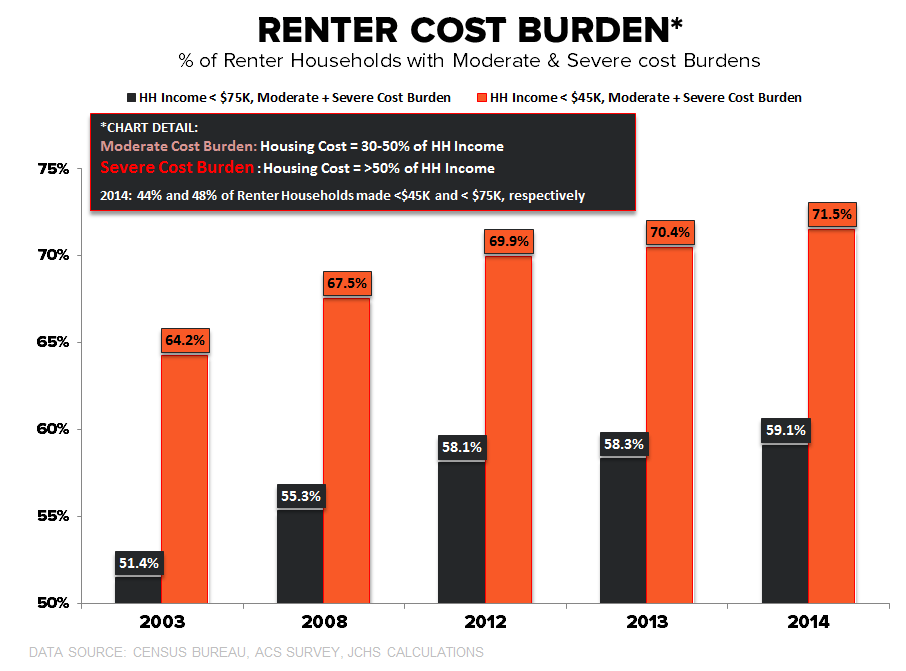 CHART OF THE DAY: A Closer Look At Housing Cost Burdens - 06.29.16 Cost Burden CoD