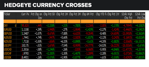 Daily Market Data Dump: Wednesday - currencies 6 29