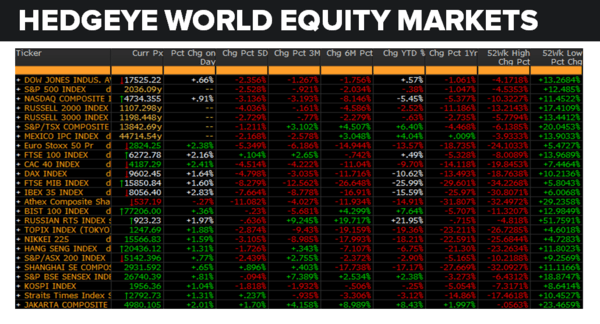 Daily Market Data Dump: Wednesday - equity markets 6 29