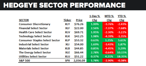 Daily Market Data Dump: Wednesday - sector performance 6 29
