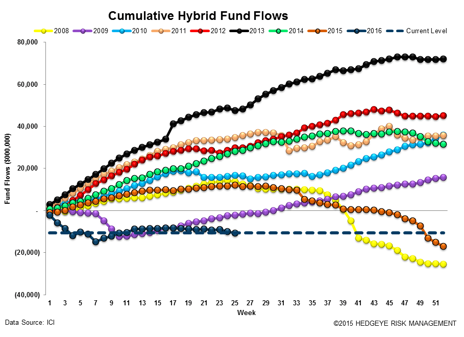 ICI Fund Flow Survey | Misplaced Optimism - ICI14