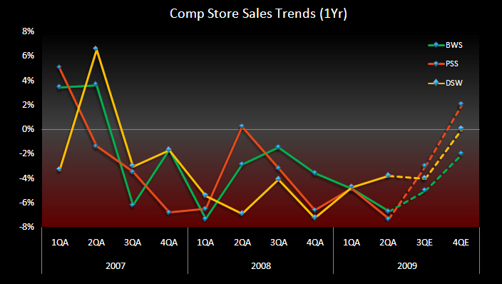 RETAIL FIRST LOOK: THE BOTTOM IN FAMILY FOOTWEAR - 1PSS BWS DSW Footwear Comps 1Yr 9 2 09