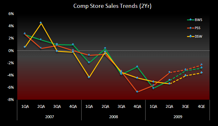 RETAIL FIRST LOOK: THE BOTTOM IN FAMILY FOOTWEAR - 2PSS BWS DSW Footwear Comps 2Yr 9 2 09