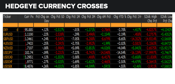 Daily Market Data Dump: Thursday - currencies 6 30