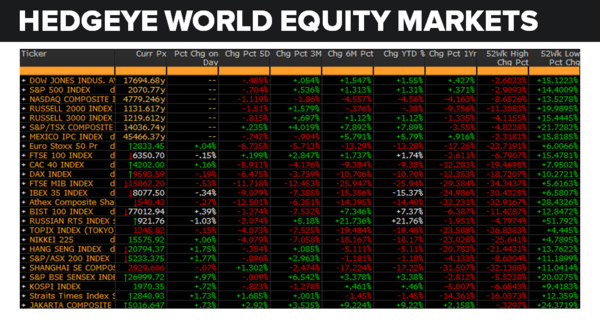 Daily Market Data Dump: Thursday - equity markets 6 30