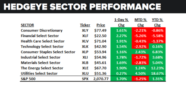 Daily Market Data Dump: Thursday - sector performance 6 30