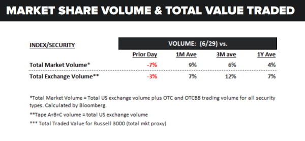 Daily Market Data Dump: Thursday - volume 6 30