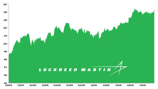 Stock Report: Lockheed Martin (LMT) - HE LMT chart 6 29 16