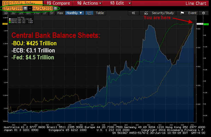 A Truly Mind-Boggling Central Bank Balance Sheet Balloon - central bank balance sheets