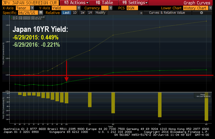 A Truly Mind-Boggling Central Bank Balance Sheet Balloon - japan yield curve 6 30