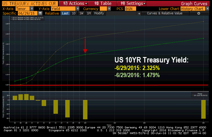 A Truly Mind-Boggling Central Bank Balance Sheet Balloon - ust curve 6 30