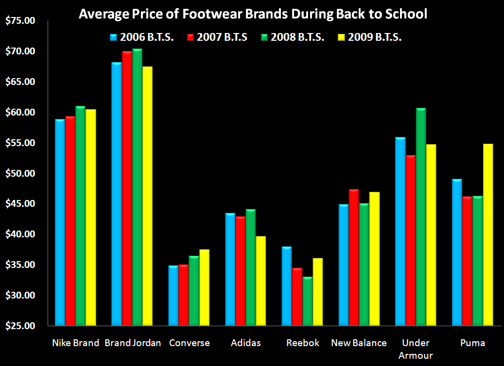 Apparel Outperforming Footwear on the Margin - ASP BTS