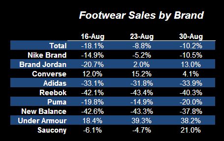 Apparel Outperforming Footwear on the Margin - Footwear Table