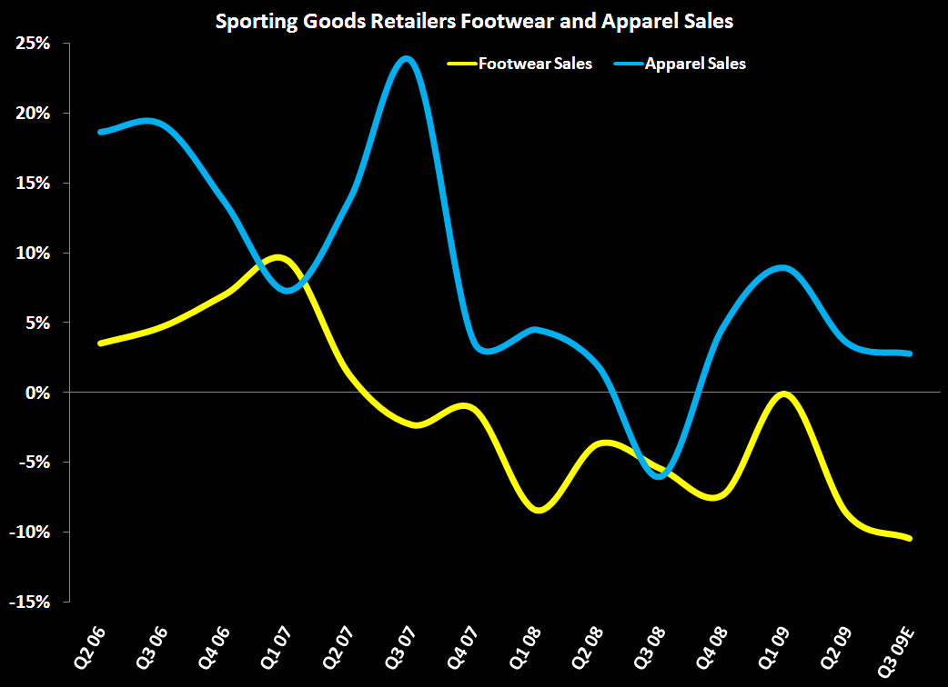 Apparel Outperforming Footwear on the Margin - Sporting Goods Chart