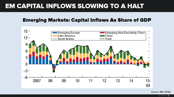 The Global Economy Gears Down - global10