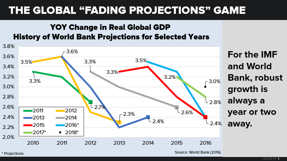 The Global Economy Gears Down - global4