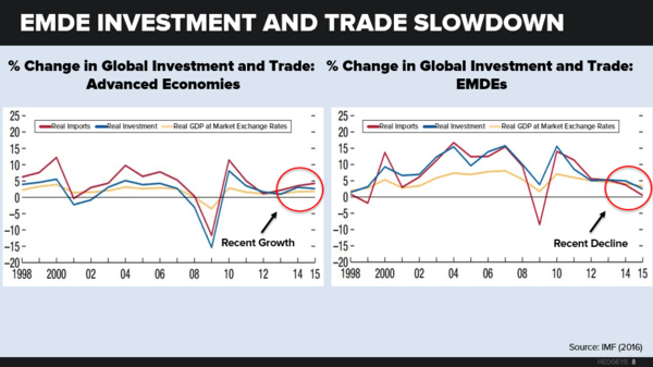 The Global Economy Gears Down - global8