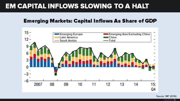 About Everything: The Global Economy Gears Down - chart 10