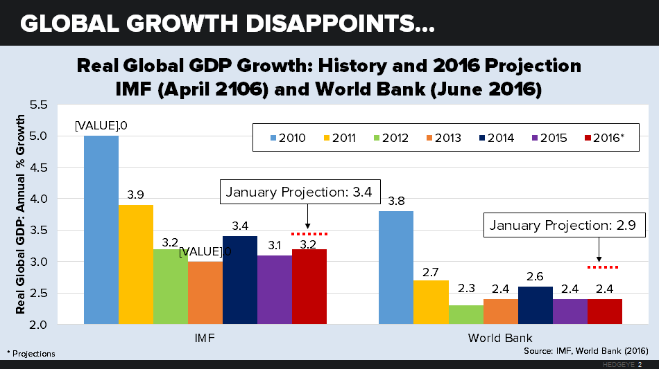 About Everything: The Global Economy Gears Down - chart 2