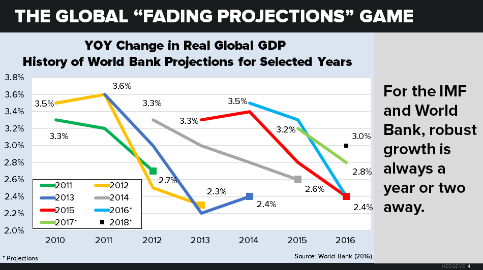 About Everything: The Global Economy Gears Down - chart 4