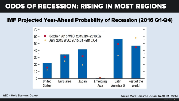 About Everything: The Global Economy Gears Down - chart 6