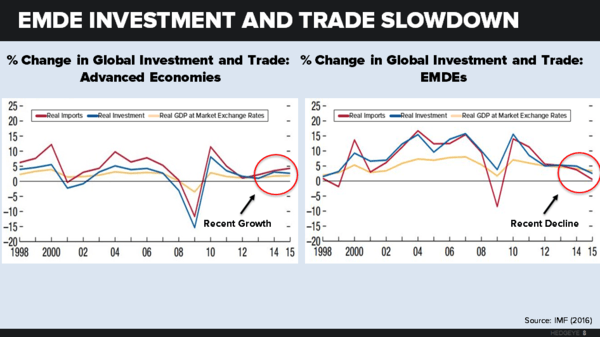 About Everything: The Global Economy Gears Down - chart 8