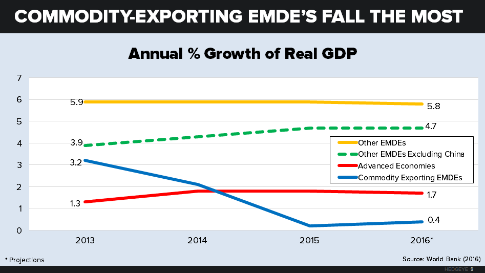 About Everything: The Global Economy Gears Down - chart 9