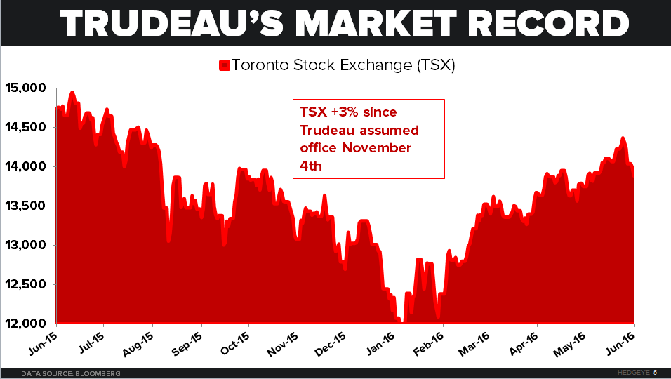 CHART OF THE DAY: Happy Canada Day From Your Canadian Buds At Hedgeye! - 07.01.16 EL Chart