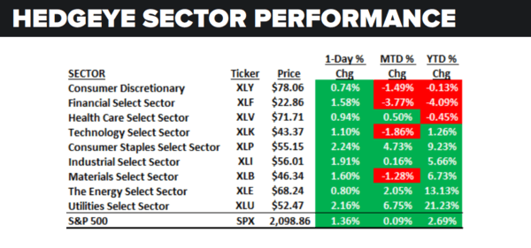 Daily Market Data Dump: Friday - sector performance 7 1