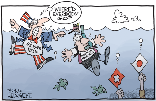 Got #GrowthSlowing? 10-Year Treasury Yield Hits All-Time Lows! - Yield cartoon 06.14.2016