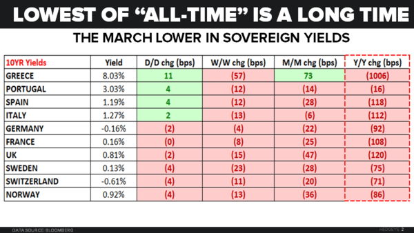 CHART OF THE DAY: The March To All-Time Lows In Sovereign Yields - 07.05.16 Chart