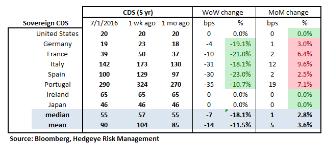 TUESDAY MORNING RISK MONITOR | HOPING FOR CENTRAL BANK SUPPORT - RM18