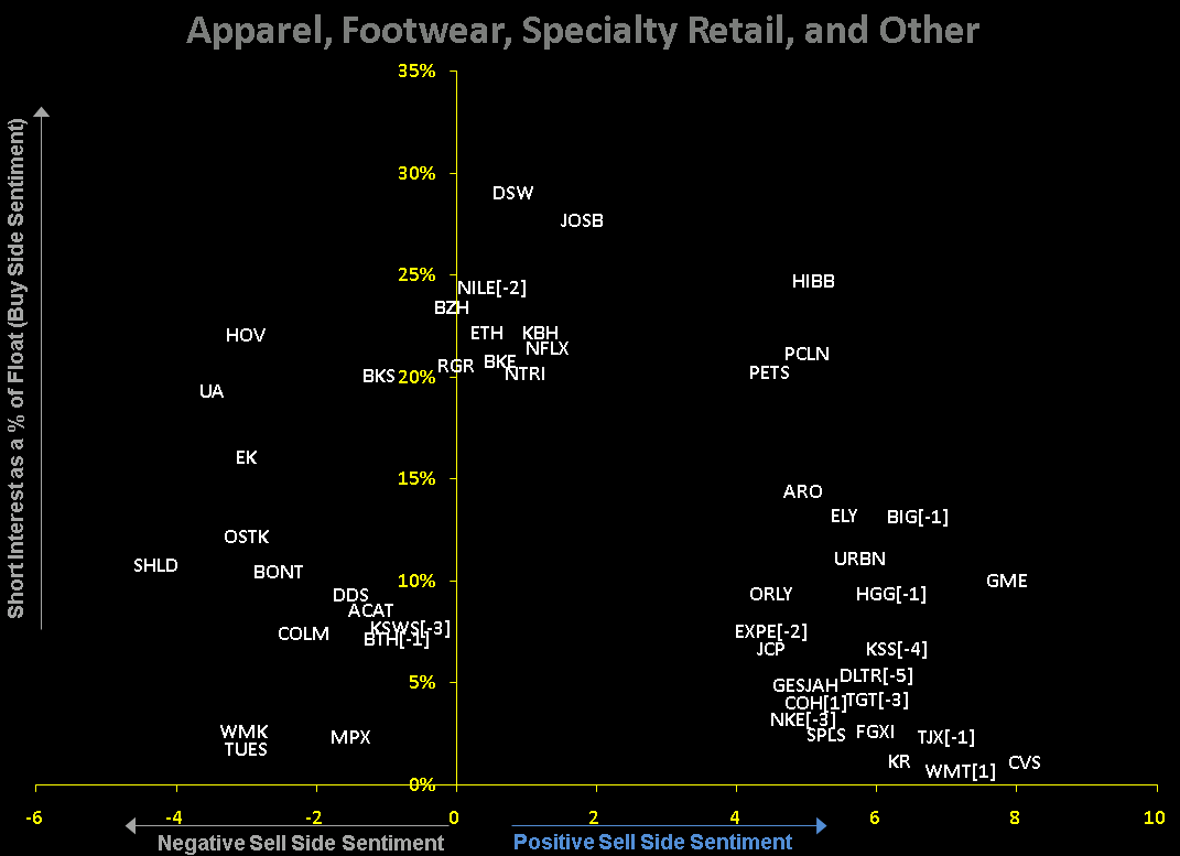RETAIL FIRST LOOK: THE SIGMA: WHERE DO WE GO NOW - The Senitment Chart 9 3 09