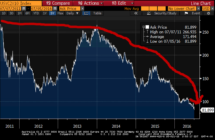 What The Mainstream Media Missed  About All-Time Lows For 10-Year Yield - yield spread 7 5