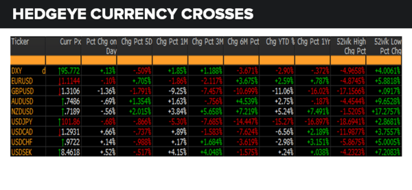 Daily Market Data Dump: Tuesday - currencies 7 5