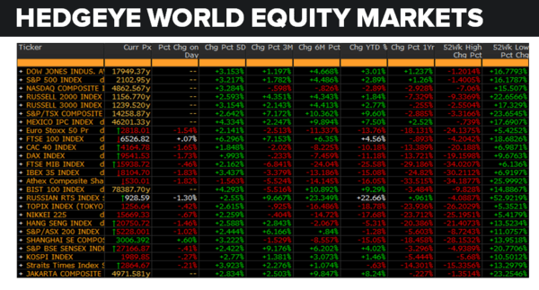 Daily Market Data Dump: Tuesday - equity markets 7 5