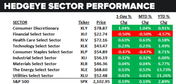 Daily Market Data Dump: Tuesday - sector performance 7 5 16