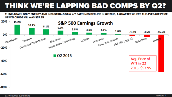 The BS Filter: Hedgeye's Take On Today's Financial News - s p 500 earnings tough comps